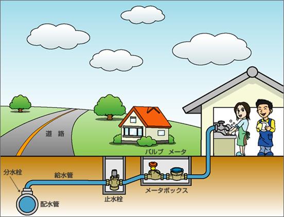 給水管引込工事(配水管より分岐)